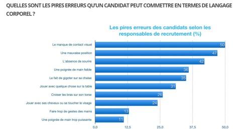 10 critères des candidats  que les recruteurs détestent. Analyses par Nadine TOUZEAU, analyste comportemenale, profiler, net-profiler